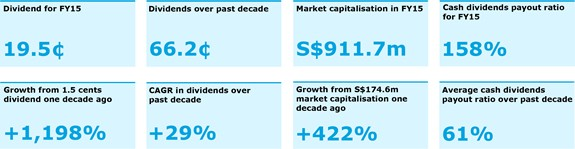 Boustead Dividend-History