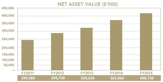 The Hour Glass Net Asset Value