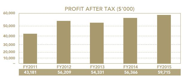 The Hour Glass Profit After Tax