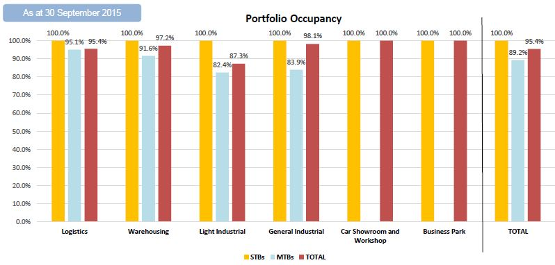 Cambridge Industrial Trust 3Q2015 Occupancy