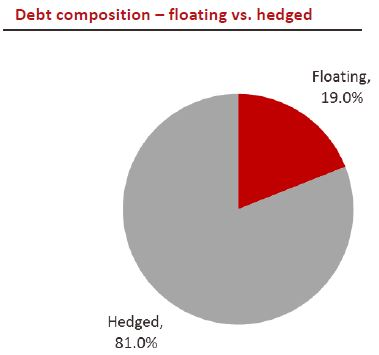 Frasers Commercial Trust Hedged Debt