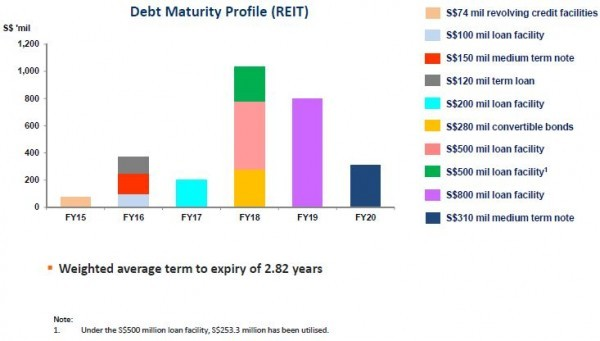 Suntec REIT 3Q2015 Debt Maturity Profile