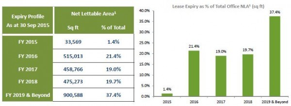 Suntec REIT 3Q2015 Office Leases