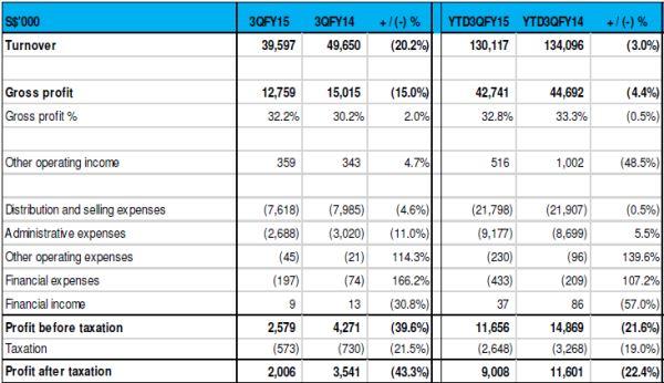 Neratel 3Q 2015 Results