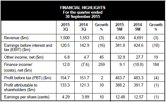 ST Engineering 3Q 2015 Results