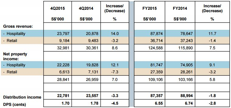 OUE Hospitality Trust 4Q2015 Results
