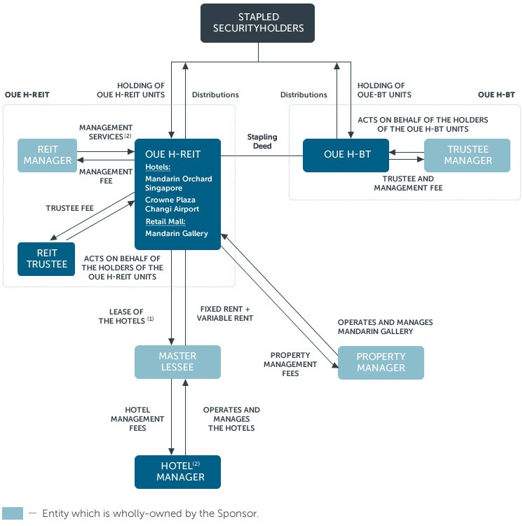 OUE Hospitality Trust Structure