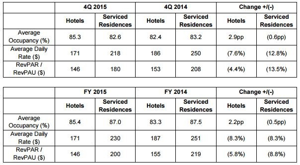 FEHT 4Q2015 Occupancy