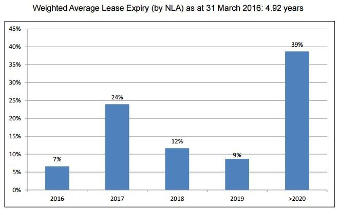 LMIR Lease Expiry Profile 1Q2016