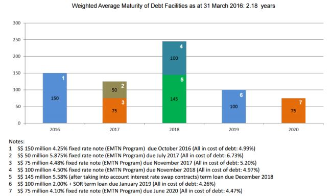 LMIR Weighted Average Debt Maturity 1Q2016