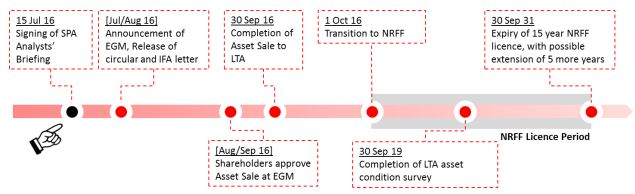SMRT New Rail Financing Framework