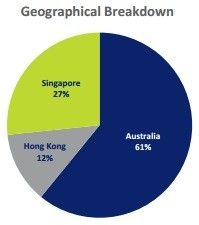 SGX APAC ex Japan Dividend Leaders REIT Geographical Breakdown