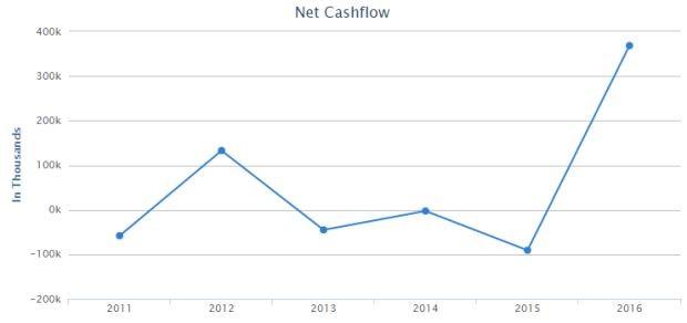 StarHub 2Q Net CashFlow
