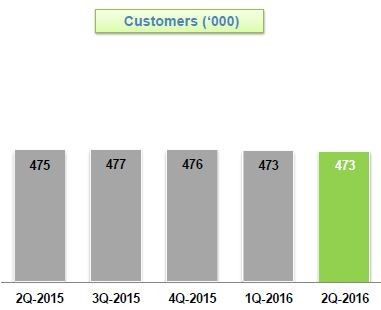 StarHub Q2 Broadband Customers