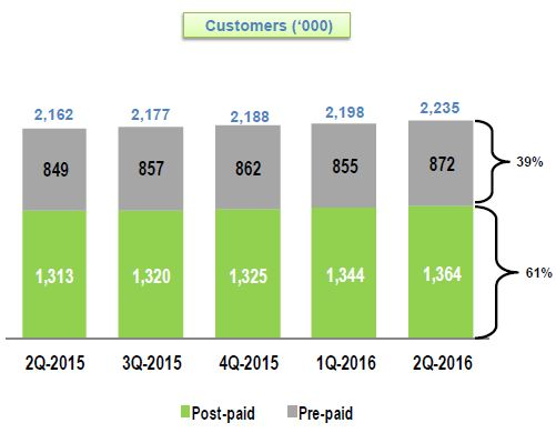 StarHub Q2 Mobile Customers