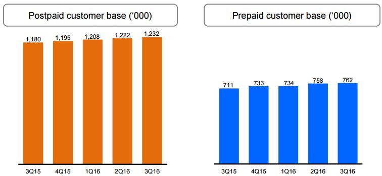 m1-postpaid-and-prepaid-customer-base-3q2016
