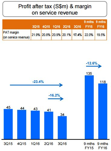 m1-profit-after-tax-3q2016