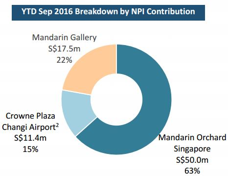 oue-htrust-npi-contribution-2016