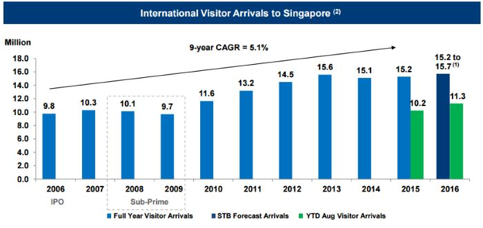 STB Tourist Arrivals August 2016