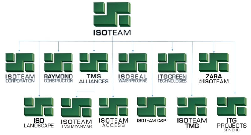 My Personal Analysis of ISOTeam
