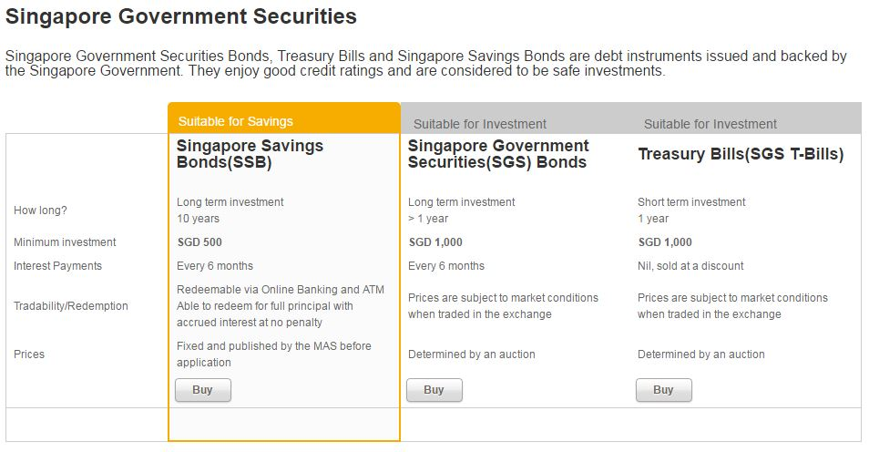 OCBC Bank Makes It Easier to Buy Singapore Savings Bonds