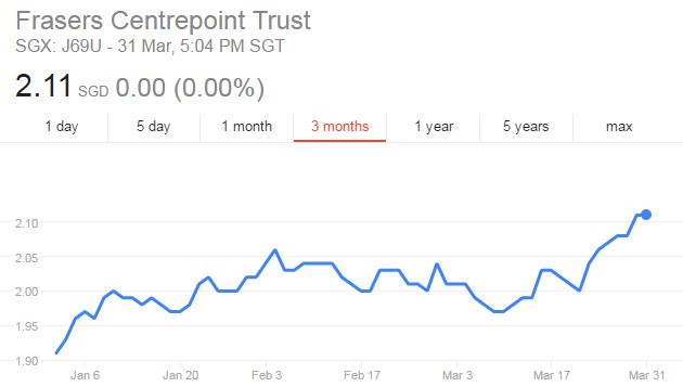 My Personal Analysis of Frasers Centrepoint Trust