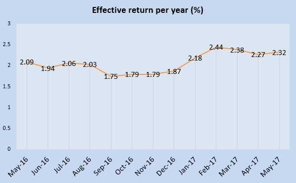 May 2017 Singapore Savings Bonds is 2.32%