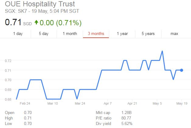 OUE Hospitality Trust 1Q2017 Results - Signs of Recovery?