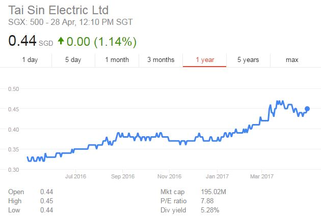 My Personal Analysis of Tai Sin Electric Limited
