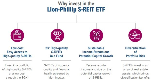 First Pure Singapore REITS ETF - Lion Phillip SREIT ETF