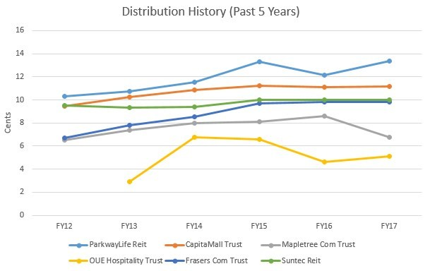 Which REIT Can Grow Their DPU Over The Years?