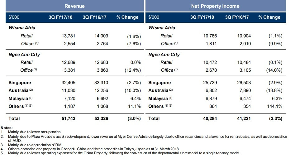 Starhill Global REIT 3Q2017/18 Results Is Disappointing