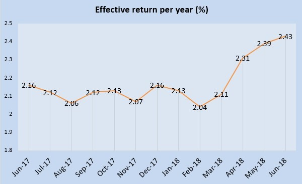 June 2018 Singapore Savings Bonds is 2.43%