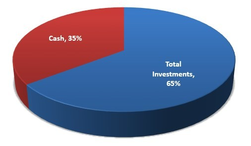 Sixty Five Percent Invested, Thirty Five Percent Cash