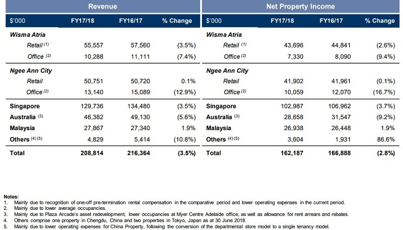 Starhill Global REIT 4Q2017/18 Financial Results Continue to Disappoint