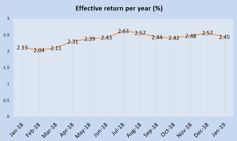 January 2019 Singapore Savings Bonds is 2.45%
