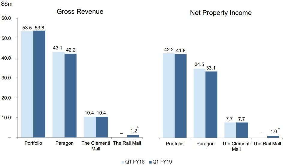 Reviewing My Personal Analysis of SPH REIT
