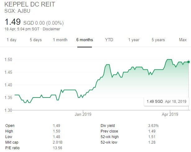 My Personal Analysis of Keppel DC REIT