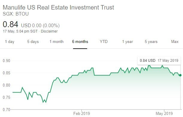 My Personal Analysis of US Manulife REIT