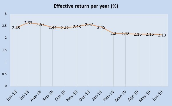 June 2019 Singapore Savings Bonds is 2.13%
