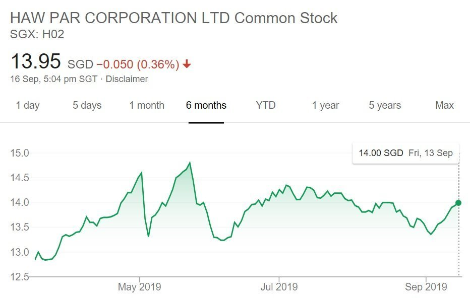 My Personal Analysis of Haw Par Corporation Limited