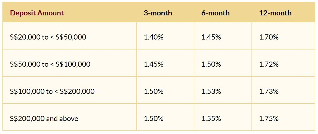 The Best Fixed Deposits of December 2019