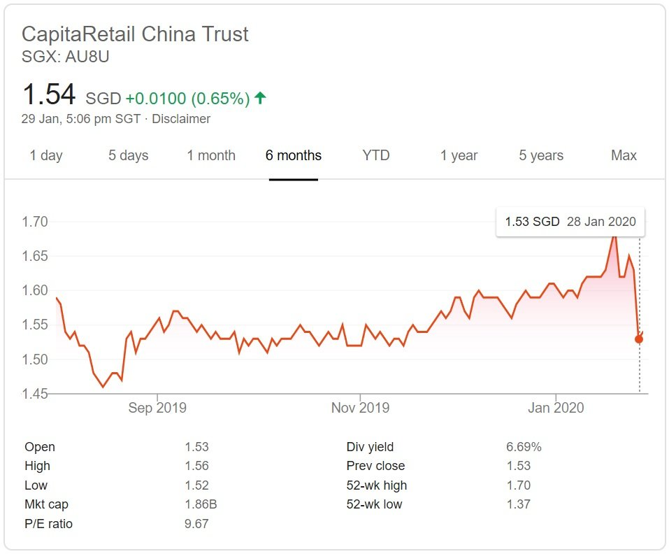 CapitaLand Retail China Trust and Sasseur REIT Closes Malls Due to Wuhan Virus