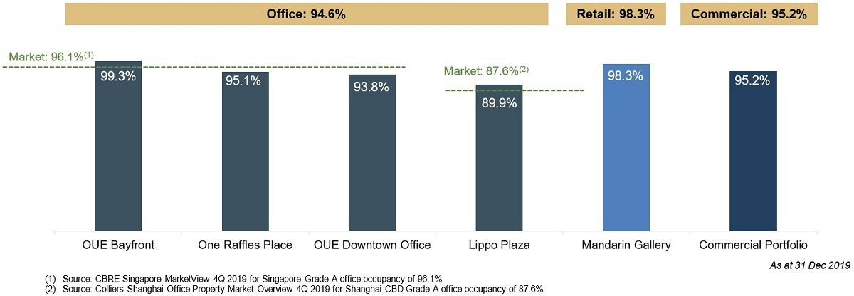 OUE Commercial REIT 4Q2019 Financial Results After Merger