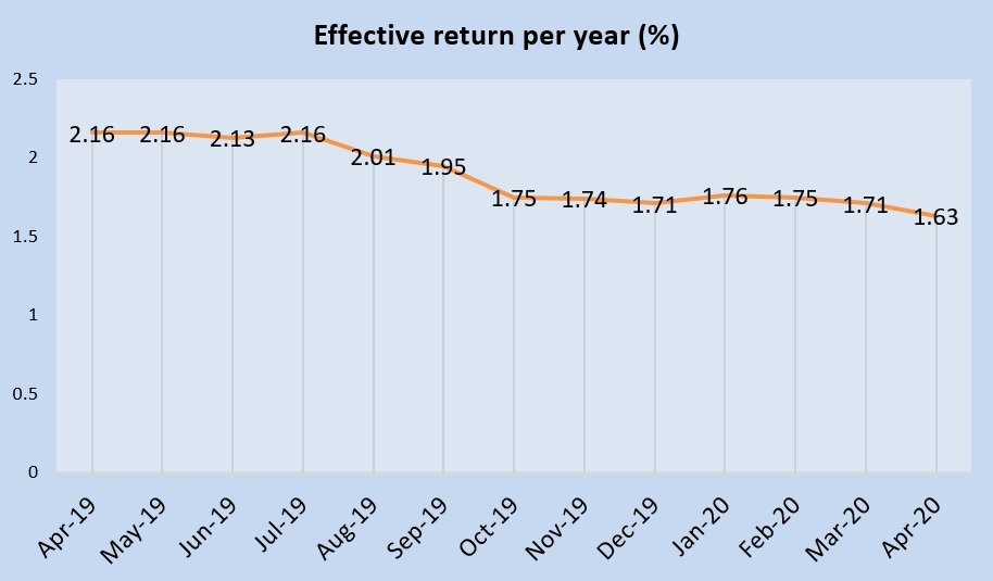 April 2020 Singapore Savings Bonds is 1.63%
