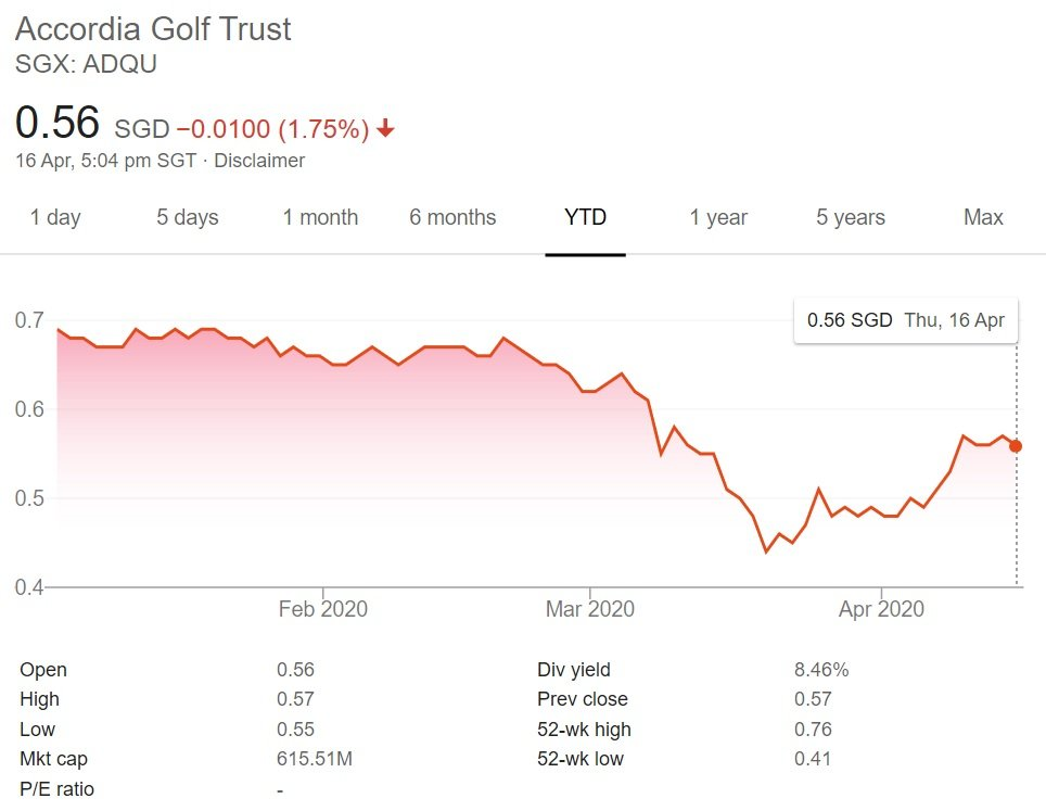 My Personal Analysis of Accordia Golf Trust