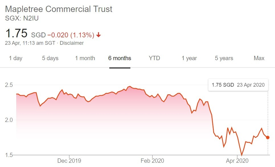 Mapletree Commercial Trust 4QFY19/20 DPU Fell 60.6% - Is It A Good Time to Buy?