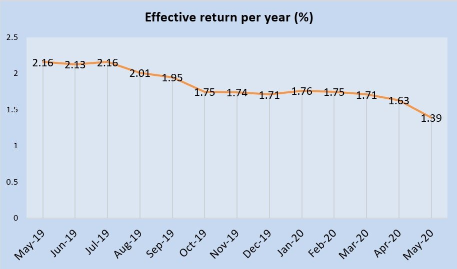 May 2020 Singapore Savings Bonds GX20050A is 1.39%