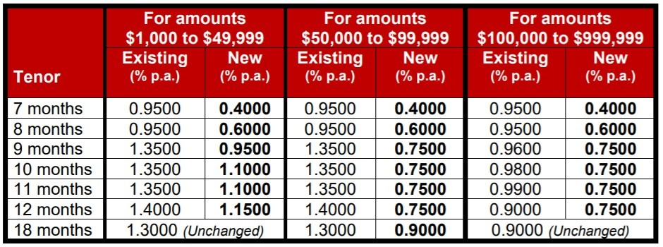 DBS Fixed Deposit Rates May 2020
