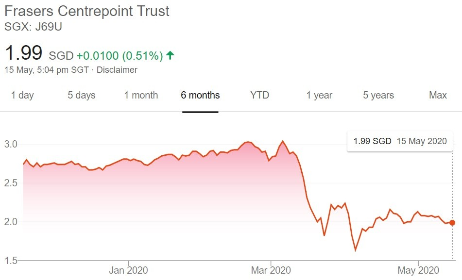 Frasers Centrepoint Trust 2Q2020 Financial Results